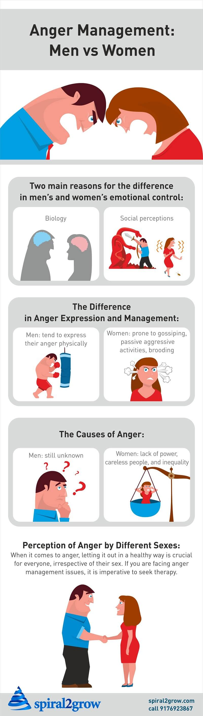Anger Management: Men Vs Women